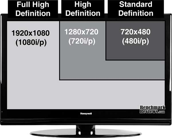 HDTV resolution chart