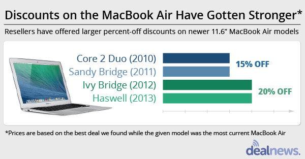 macbook air price trend