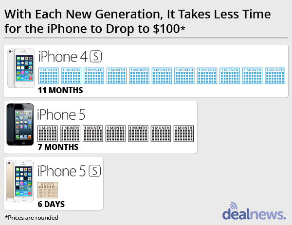 iphone price trend