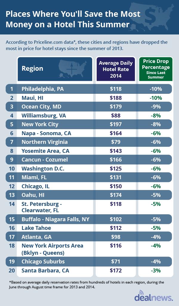 hotel pricing