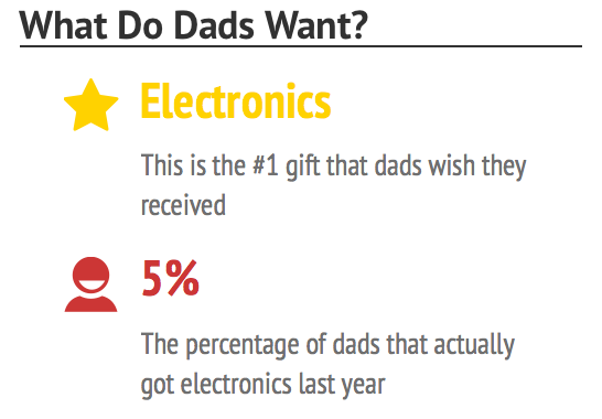 Gifts Dads Want