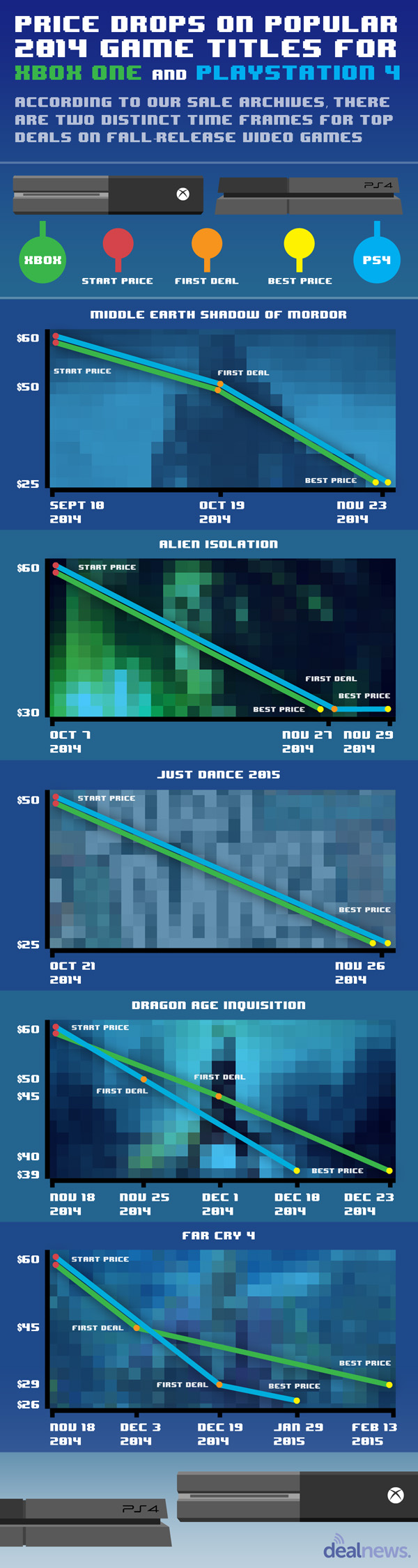 Video Game Chart